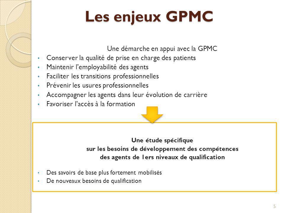 Les enjeux GPMC Une démarche en appui avec la GPMC Conserver la qualité de prise en charge des patients Maintenir lemployabilité des agents Faciliter
