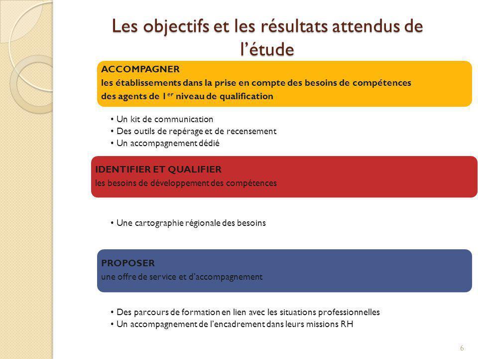 Les objectifs et les résultats attendus de létude 6 ACCOMPAGNER les établissements dans la prise en compte des besoins de compétences des agents de 1