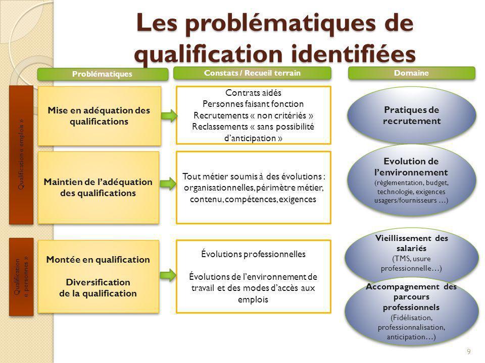 Les problématiques de qualification identifiées 9 Pratiques de recrutement Mise en adéquation des qualifications Contrats aidés Personnes faisant fonc