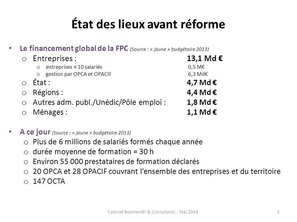 État des lieux avant réforme Le financement global de la FPC (Source : « jaune » budgétaire 2013) o Entreprises : 13,1 Md o entreprises < 10 salariés 0,5 M o gestion par OPCA et OPACIF 6,3 Md o État : 4,7 Md o Régions : 4,4 Md o Autres adm.