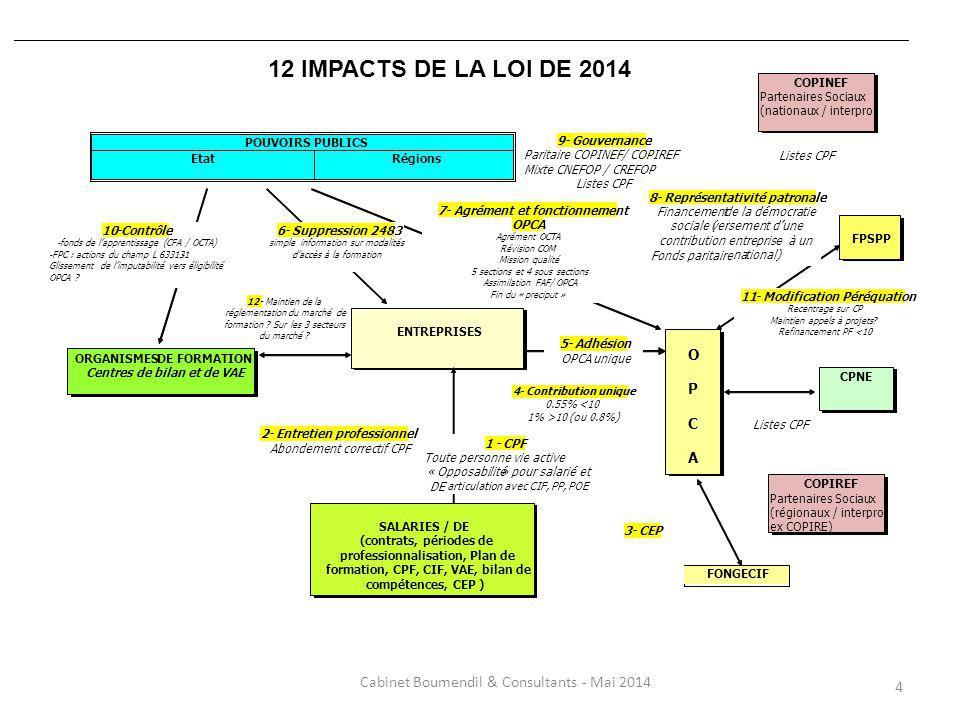 4 12 IMPACTS DE LA LOI DE 2014 POUVOIRS PUBLICS Etat Régions ORGANISMESDE FORMATION Centres de bilan et de VAE ENTREPRISES O P C A 10-Contrôle -fonds de lapprentissage (CFA / OCTA) -FPC : actions du champ L 63313-1 Glissement de limputabilité vers éligibilité OPCA .