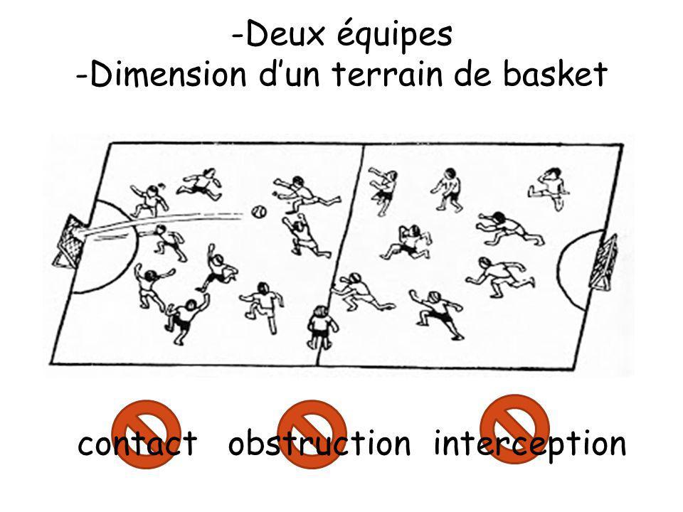 -Deux équipes Dimension dun terrain de basket contact obstruction interception