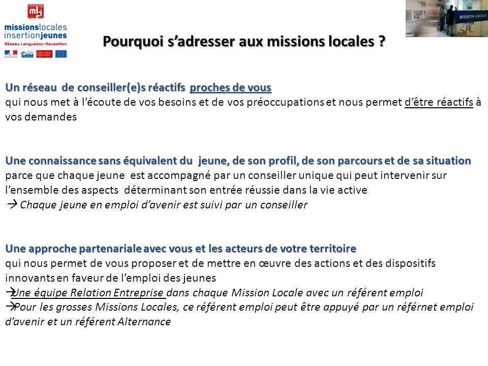 Site : www.arml-lr.fr 73 894 jeunes suivis en 2013 50% H / F 45% de 22-25 ans 32 % de niveau IV et 63 % de niveau V et inf.