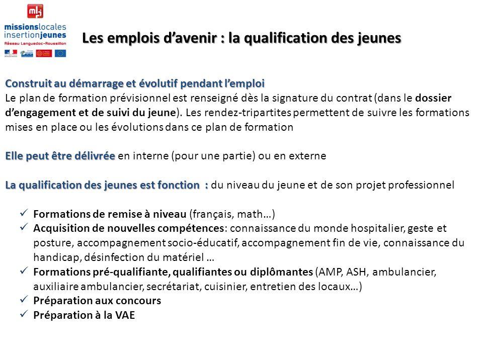 Les emplois davenir : la qualification des jeunes Construit au démarrage et évolutif pendant lemploi Le plan de formation prévisionnel est renseigné d