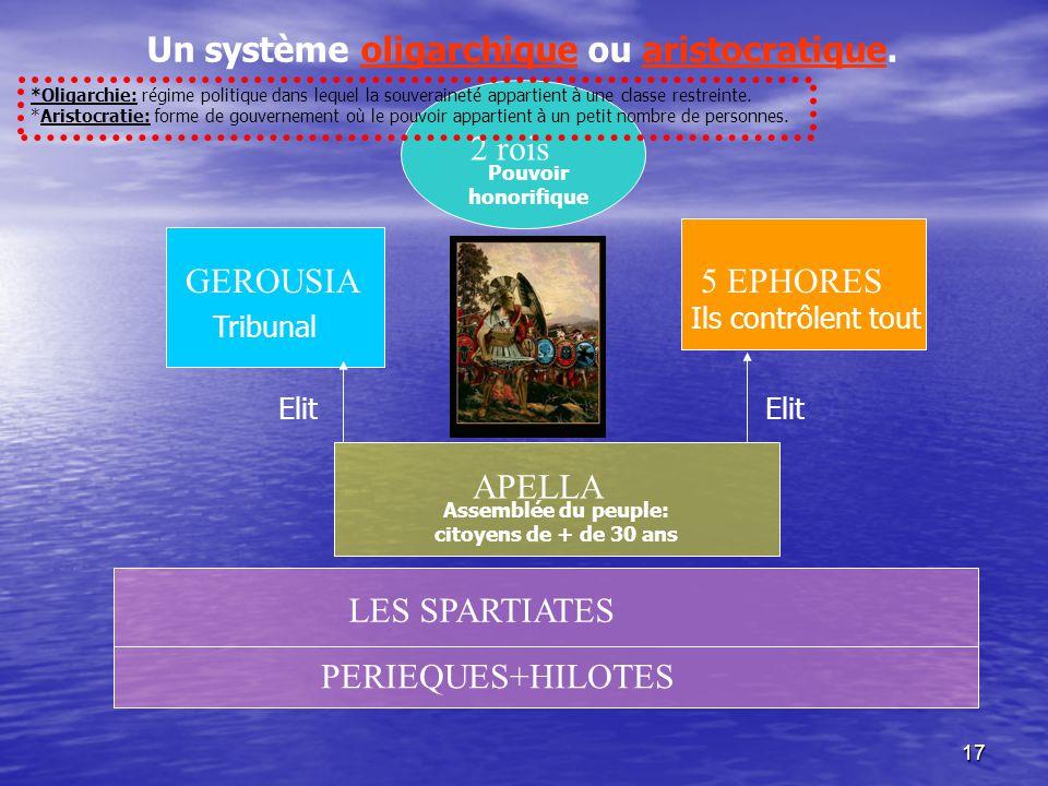 16 CLASSES SOCIALES HOMOÎOI « Les pairs » Propriétaires terriens Militaires Périèques « Ceux du pourtour » Hilotes Tous les pouvoirs Aucun droit polit
