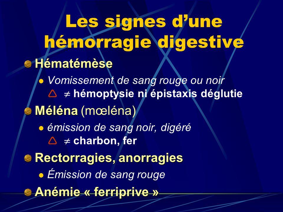 Les signes dune hémorragie digestive Hématémèse Vomissement de sang rouge ou noir hémoptysie ni épistaxis déglutie Méléna Méléna (mœléna) émission de sang noir, digéré charbon, fer Rectorragies, anorragies Émission de sang rouge Anémie « ferriprive »
