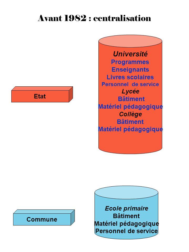 Avant 1982 : centralisation Etat Université Programmes Enseignants Livres scolaires Personnel de service Lycée Bâtiment Matériel pédagogique Collège B