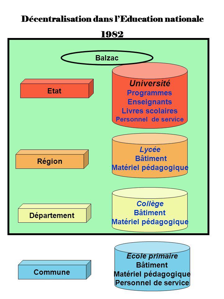 Décentralisation dans lEducation nationale 1982 Commune Ecole primaire Bâtiment Matériel pédagogique Personnel de service Région Lycée Bâtiment Matéri