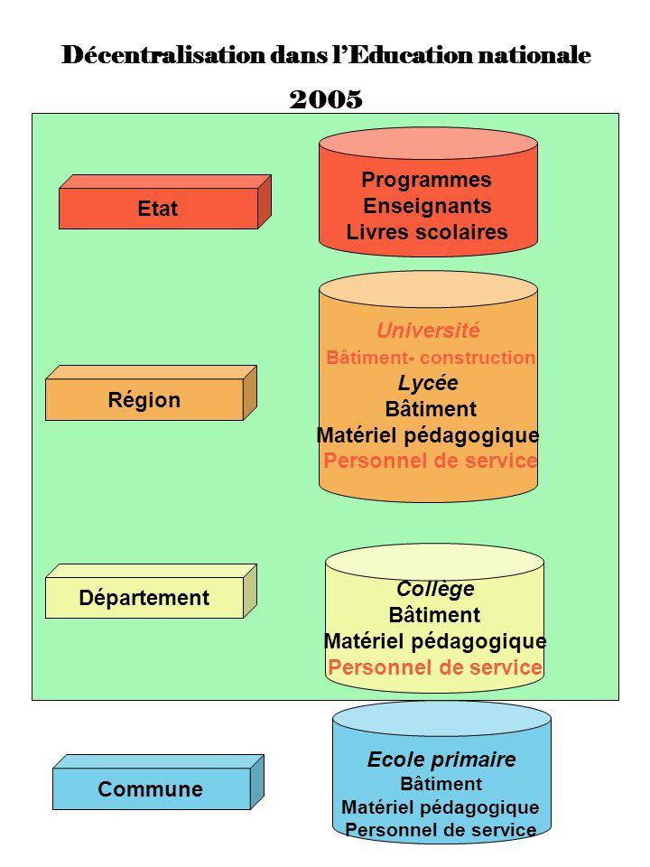 Décentralisation dans lEducation nationale 2005 Commune Ecole primaire Bâtiment Matériel pédagogique Personnel de service Région Université Bâtiment-
