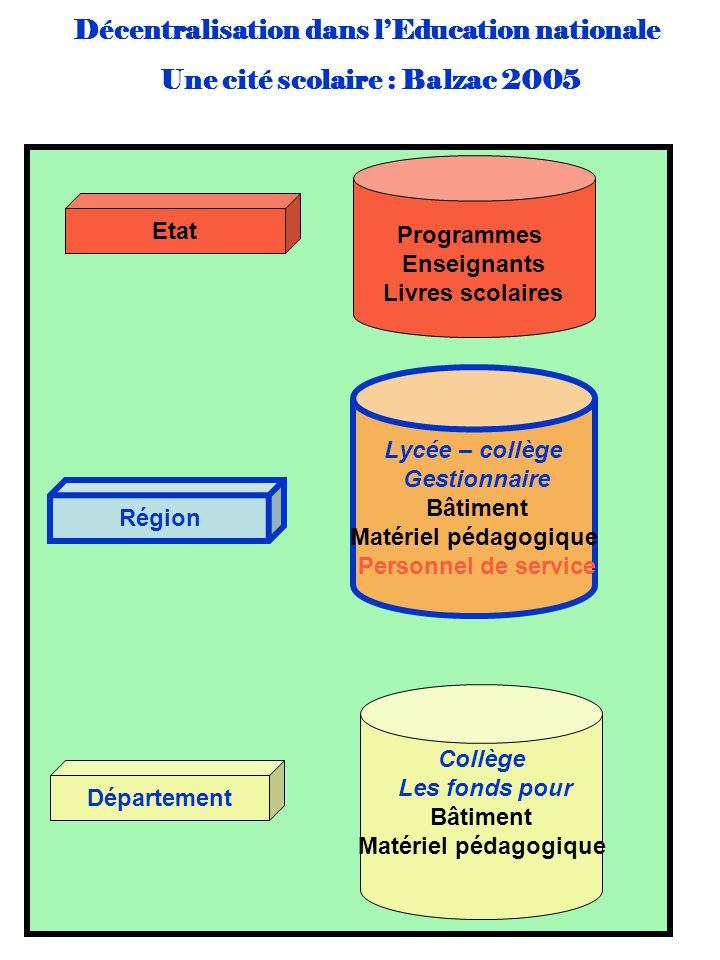 Décentralisation dans lEducation nationale Une cité scolaire : Balzac 2005 Région Lycée – collège Gestionnaire Bâtiment Matériel pédagogique Personnel