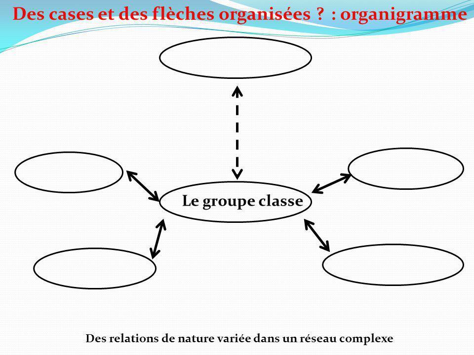 Le groupe classe Des relations de nature variée dans un réseau complexe Des cases et des flèches organisées ?: organigramme