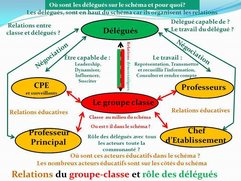 Le groupe classe Relations du groupe-classe et rôle des délégués Relations éducatives CPE et surveillants Professeur Principal Professeurs Chef dEtabl