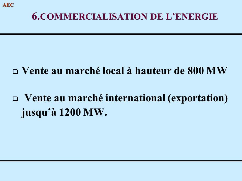 AEC 6. COMMERCIALISATION DE LENERGIE Vente au marché local à hauteur de 800 MW Vente au marché international (exportation) jusquà 1200 MW.
