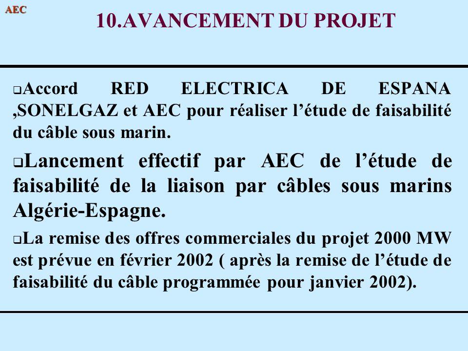 AEC 10.AVANCEMENT DU PROJET Accord RED ELECTRICA DE ESPANA,SONELGAZ et AEC pour réaliser létude de faisabilité du câble sous marin. Lancement effectif
