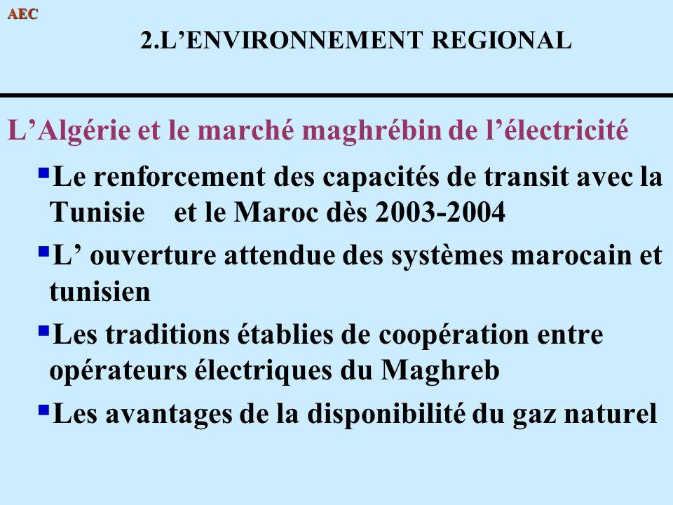 AEC 2.LENVIRONNEMENT REGIONAL LAlgérie et le marché maghrébin de lélectricité Le renforcement des capacités de transit avec la Tunisie et le Maroc dès