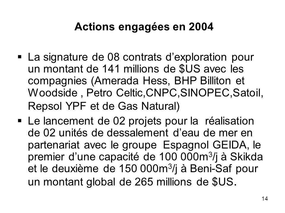 14 Actions engagées en 2004 La signature de 08 contrats dexploration pour un montant de 141 millions de $US avec les compagnies (Amerada Hess, BHP Billiton et Woodside, Petro Celtic,CNPC,SINOPEC,Satoil, Repsol YPF et de Gas Natural) Le lancement de 02 projets pour la réalisation de 02 unités de dessalement deau de mer en partenariat avec le groupe Espagnol GEIDA, le premier dune capacité de 100 000m 3 /j à Skikda et le deuxième de 150 000m 3 /j à Beni-Saf pour un montant global de 265 millions de $US.