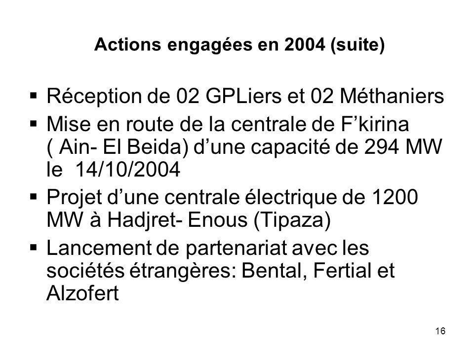 16 Actions engagées en 2004 (suite) Réception de 02 GPLiers et 02 Méthaniers Mise en route de la centrale de Fkirina ( Ain- El Beida) dune capacité de 294 MW le 14/10/2004 Projet dune centrale électrique de 1200 MW à Hadjret- Enous (Tipaza) Lancement de partenariat avec les sociétés étrangères: Bental, Fertial et Alzofert