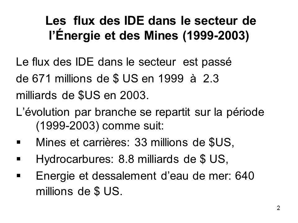 2 Les flux des IDE dans le secteur de lÉnergie et des Mines (1999-2003) Le flux des IDE dans le secteur est passé de 671 millions de $ US en 1999 à 2.3 milliards de $US en 2003.