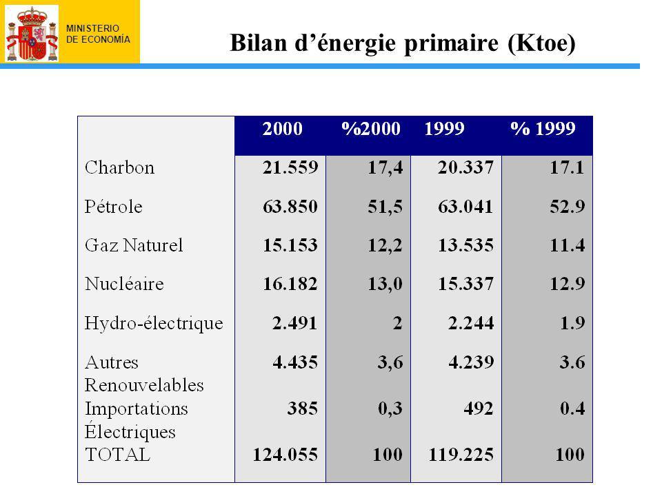 MINISTERIO DE ECONOMÍA Bilan dénergie primaire (Ktoe)