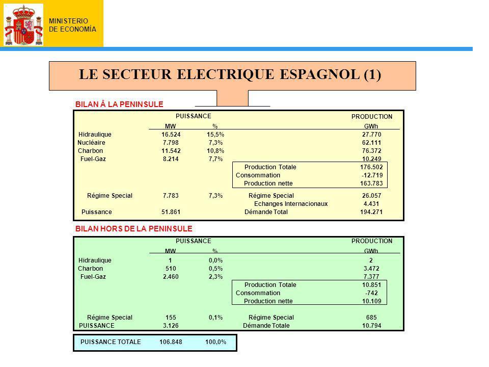 MINISTERIO DE ECONOMÍA LE SECTEUR ELECTRIQUE ESPAGNOL (1) BILAN Â LA PENINSULE PRODUCCIÓN MW%GWh Hidráulica16.52415,5%27.770 Nuclear7.7987,3%62.111 Carbón11.54210,8%76.372 Fuel-Gas8.2147,7%10.249 Producción Bruta176.502 Consumos-12.719 Producción neta163.783 Régimen Especial7.7837,3%Régimen Especial26.057 Intercambios Internacionales4.431 POTENCIA51.861Demanda Bruta194.271 BILAN HORS DE LA PENINSULE PRODUCCIÓN MW%GWh Hidráulica10,0%2 Carbón5100,5%3.472 Fuel-Gas2.4602,3%7.377 Producción Bruta10.851 Consumos-742 Producción neta10.109 Régimen Especial1550,1%Régimen Especial685 POTENCIA3.126Demanda Bruta10.794 TOTAL POTENCIA106.848100,0% POTENCIA PRODUCTION MW%GWh Hidraulique16.52415,5%27.770 Nucléaire7.7987,3%62.111 Charbon11.54210,8%76.372 Fuel-Gaz8.2147,7%10.249 Production Totale176.502 Consommation-12.719 Production nette163.783 Régime Special7.7837,3%Régime Special26.057 Echanges Internacionaux4.431 Puissance51.861Démande Total194.271 PRODUCTION MW%GWh Hidraulique10,0%2 Charbon5100,5%3.472 Fuel-Gaz2.4602,3%7.377 Production Totale10.851 Consommation-742 Production nette10.109 Régime Special1550,1%Régime Special685 PUISSANCE3.126Démande Totale10.794 PUISSANCE TOTALE106.848100,0% PUISSANCE