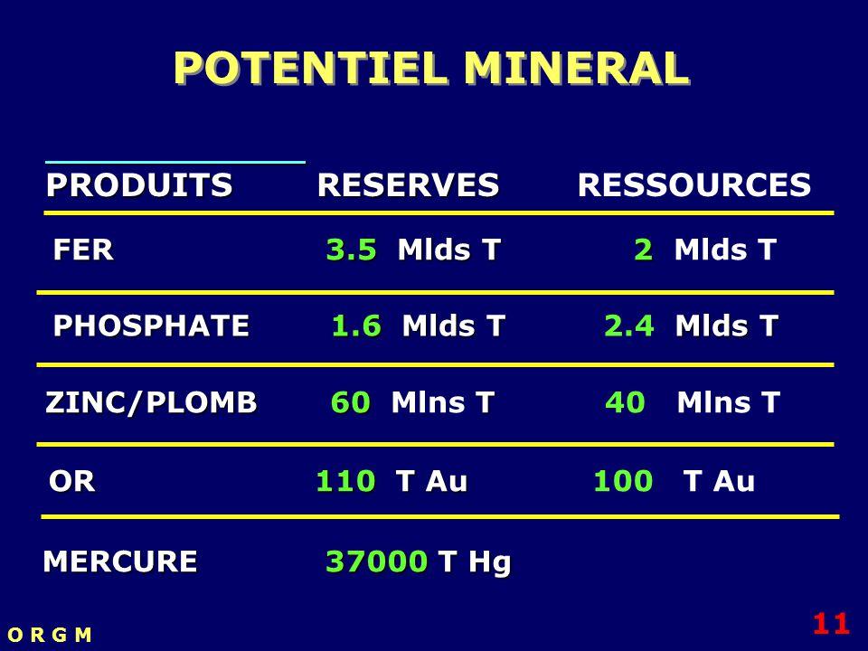 PRODUITS RESERVES PRODUITS RESERVES RESSOURCES FER 3.5 Mlds T 2 FER 3.5 Mlds T 2 Mlds T PHOSPHATE 1.6 Mlds T Mlds T PHOSPHATE 1.6 Mlds T 2.4 Mlds T ZI