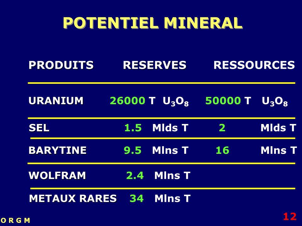 PRODUITS RESERVES PRODUITS RESERVES RESSOURCES URANIUM URANIUM 26000 T U 3 O 8 50000 T U 3 O 8 SEL SEL 1.5 Mlds T 2 Mlds T BARYTINE BARYTINE 9.5 Mlns