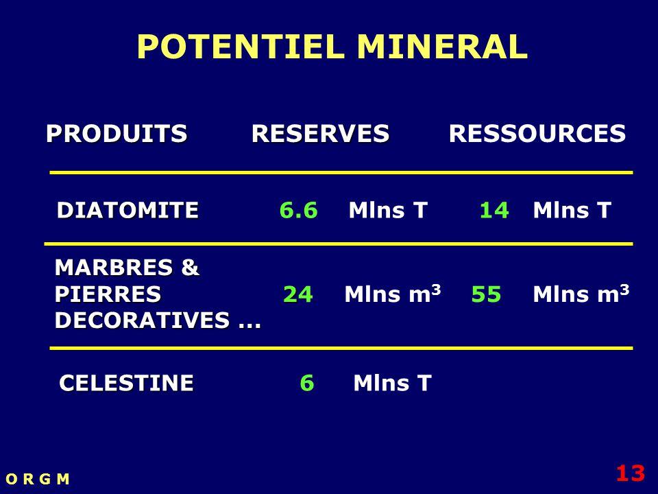 PRODUITS RESERVES PRODUITS RESERVES RESSOURCES DIATOMITE DIATOMITE 6.6 Mlns T 14 Mlns T MARBRES & PIERRES 2 PIERRES 24 Mlns m 3 55 Mlns m 3 DECORATIVE