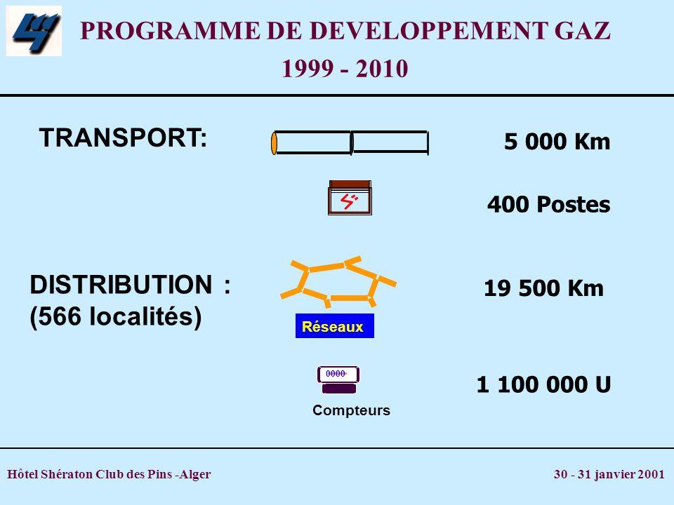 PROGRAMME DE DEVELOPPEMENT GAZ 1999 - 2010 1 100 000 U DISTRIBUTION : (566 localités) 19 500 Km Réseaux 0000 Compteurs 5 000 Km 400 Postes TRANSPORT: