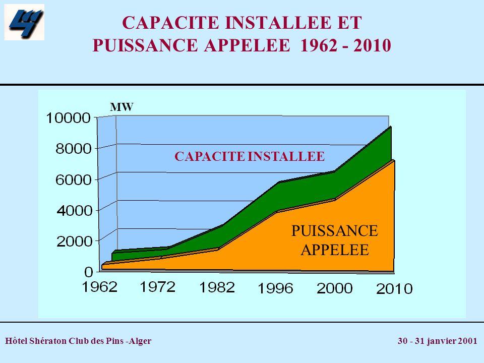Hôtel Shératon Club des Pins -Alger 30 - 31 janvier 2001 CAPACITE INSTALLEE ET PUISSANCE APPELEE 1962 - 2010 PUISSANCE APPELEE CAPACITE INSTALLEE MW