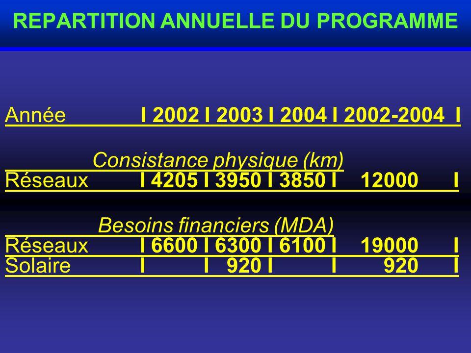 Le coût du programme est estimé à : Electrification conventionnelle : 19 000 MDA Electrification par énergie solaire : 920 MDA COÜT DU PROGRAMME