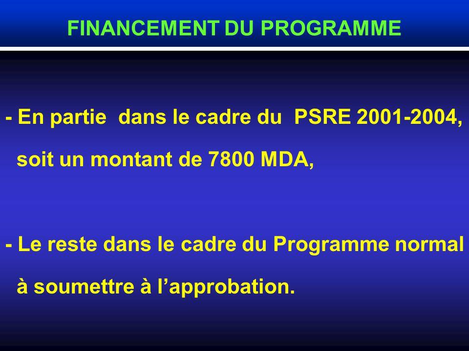 Année I 2002 I 2003 I 2004 I 2002-2004 I Consistance physique (km) Réseaux I 4205 I 3950 I 3850 I 12000 I Besoins financiers (MDA) Réseaux I 6600 I 63