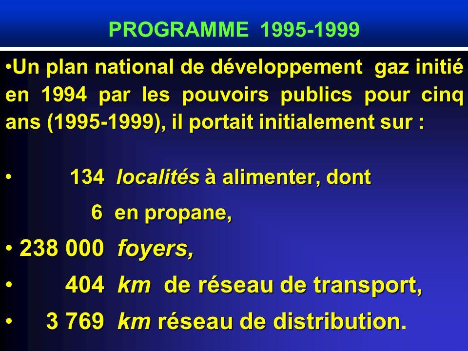 Un plan national de développement gaz initié en 1994 par les pouvoirs publics pour cinq ans (1995-1999), il portait initialement sur :Un plan national de développement gaz initié en 1994 par les pouvoirs publics pour cinq ans (1995-1999), il portait initialement sur : 134 localités à alimenter, dont 134 localités à alimenter, dont 6 en propane, 6 en propane, 238 000 foyers, 238 000 foyers, 404 km de réseau de transport, 404 km de réseau de transport, 3 769 km réseau de distribution 3 769 km réseau de distribution.