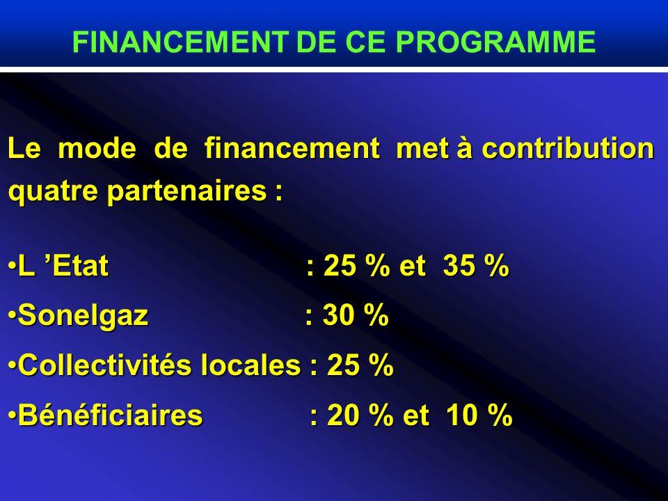 Le mode de financement met à contribution quatre partenaires : L Etat : 25 % et 35 %L Etat : 25 % et 35 % Sonelgaz : 30 %Sonelgaz : 30 % Collectivités locales : 25 %Collectivités locales : 25 % Bénéficiaires : 20 % et 10 %Bénéficiaires : 20 % et 10 % FINANCEMENT DE CE PROGRAMME