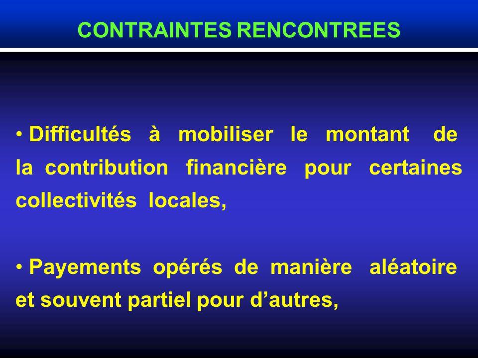Le mode de financement met à contribution quatre partenaires : L Etat : 25 % et 35 %L Etat : 25 % et 35 % Sonelgaz : 30 %Sonelgaz : 30 % Collectivités