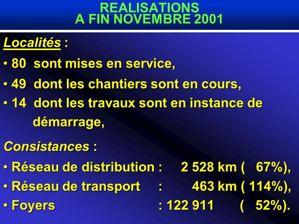 Localités : 80 sont mises en service, 80 sont mises en service, 49 dont les chantiers sont en cours, 49 dont les chantiers sont en cours, 14 dont les travaux sont en instance de 14 dont les travaux sont en instance de démarrage, démarrage, Consistances : Réseau de distribution : 2 528 km ( 67%), Réseau de distribution : 2 528 km ( 67%), Réseau de transport : 463 km ( 114%), Réseau de transport : 463 km ( 114%), Foyers : 122 911 ( 52%).