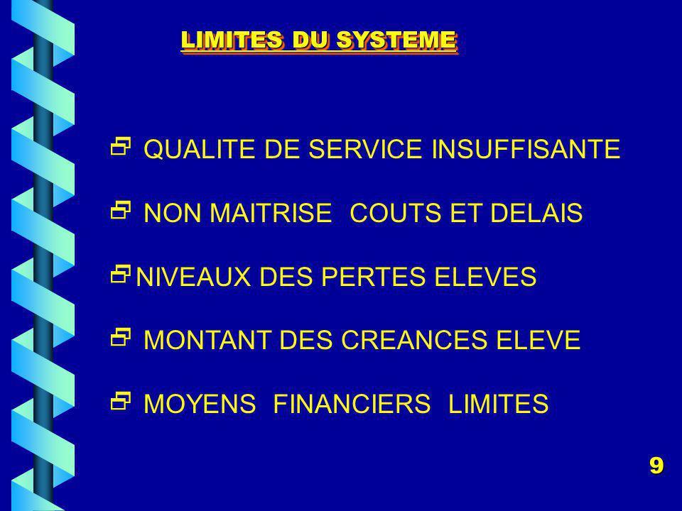 LIMITES DU SYSTEME QUALITE DE SERVICE INSUFFISANTE NON MAITRISE COUTS ET DELAIS NIVEAUX DES PERTES ELEVES MONTANT DES CREANCES ELEVE MOYENS FINANCIERS LIMITES 9