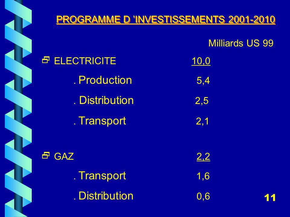 ELECTRICITE 10,0.Production 5,4. Distribution 2,5.