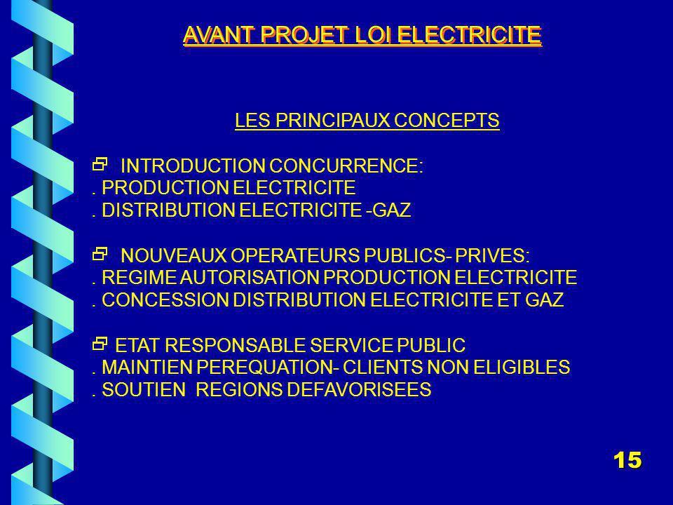 AVANT PROJET LOI ELECTRICITE LES PRINCIPAUX CONCEPTS INTRODUCTION CONCURRENCE:.