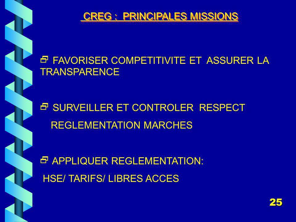 CREG : PRINCIPALES MISSIONS FAVORISER COMPETITIVITE ET ASSURER LA TRANSPARENCE SURVEILLER ET CONTROLER RESPECT REGLEMENTATION MARCHES APPLIQUER REGLEMENTATION: HSE/ TARIFS/ LIBRES ACCES 25