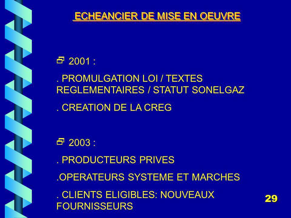 ECHEANCIER DE MISE EN OEUVRE 2001 :.PROMULGATION LOI / TEXTES REGLEMENTAIRES / STATUT SONELGAZ.