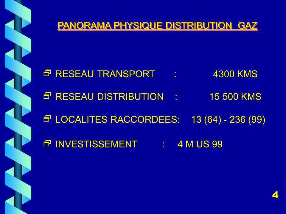 PANORAMA PHYSIQUE DISTRIBUTION GAZ RESEAU TRANSPORT : 4300 KMS RESEAU TRANSPORT : 4300 KMS RESEAU DISTRIBUTION : 15 500 KMS RESEAU DISTRIBUTION : 15 500 KMS LOCALITES RACCORDEES: 13 (64) - 236 (99) LOCALITES RACCORDEES: 13 (64) - 236 (99) INVESTISSEMENT : 4 M US 99 INVESTISSEMENT : 4 M US 99 4