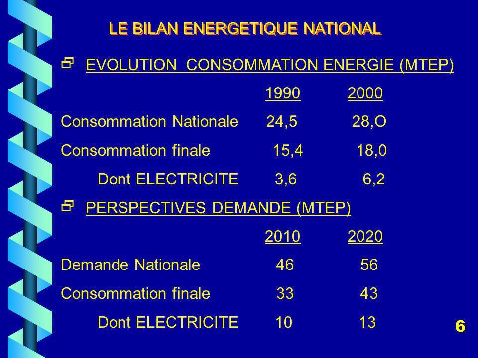 LE BILAN ENERGETIQUE NATIONAL EVOLUTION CONSOMMATION ENERGIE (MTEP) 19902000 Consommation Nationale 24,5 28,O Consommation finale 15,4 18,0 Dont ELECTRICITE 3,6 6,2 PERSPECTIVES DEMANDE (MTEP) 20102020 Demande Nationale 46 56 Consommation finale 33 43 Dont ELECTRICITE 10 13 6