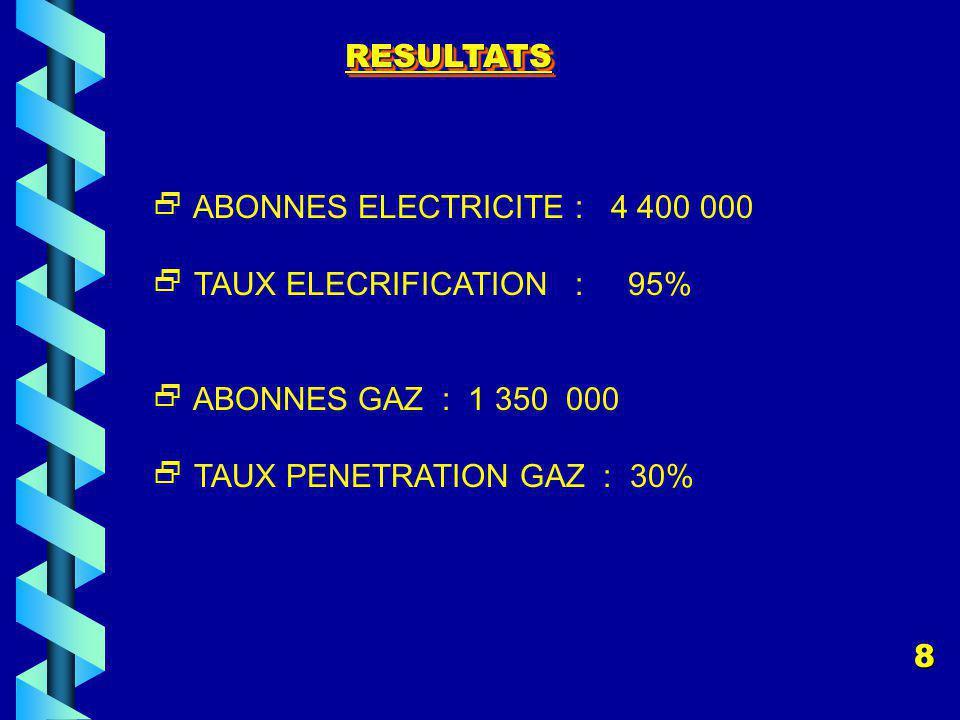 RESULTATSRESULTATS ABONNES ELECTRICITE : 4 400 000 TAUX ELECRIFICATION : 95% ABONNES GAZ : 1 350 000 TAUX PENETRATION GAZ : 30% 8