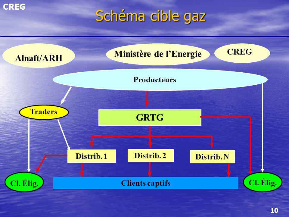 CREG 10 Schéma cible gaz Schéma cible gaz Elig. Cl. Clients captifs Distrib. 1 Distrib. N Traders GRTG Distrib. 2 Ministère de lEnergie CREG Cl. Élig.