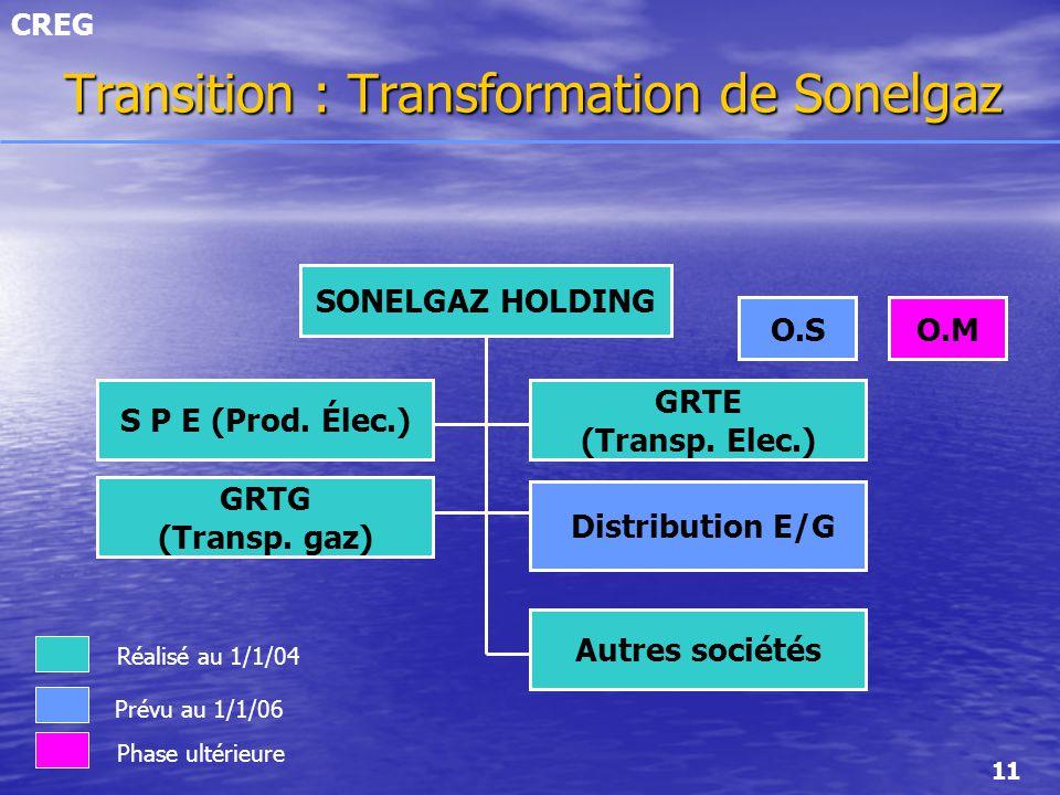 CREG 11 Transition : Transformation de Sonelgaz S P E (Prod. Élec.) GRTG (Transp. gaz) GRTE (Transp. Elec.) Distribution E/G Autres sociétés O.S SONEL