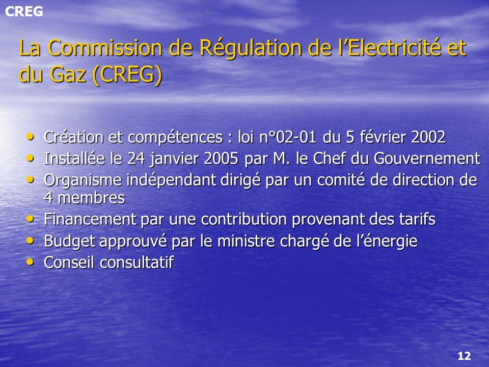 CREG 12 La Commission de Régulation de lElectricité et du Gaz (CREG) Création et compétences : loi n°02-01 du 5 février 2002 Création et compétences :