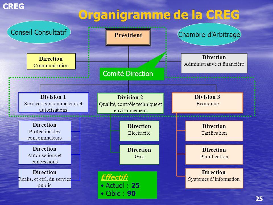 CREG 25 Président Direction Administrative et financière Direction Communication Division 1 Services consommateurs et autorisations Division 2 Qualité