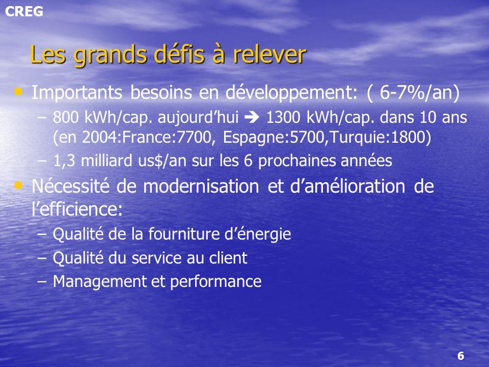CREG 6 Les grands défis à relever Importants besoins en développement: ( 6-7%/an) – –800 kWh/cap. aujourdhui 1300 kWh/cap. dans 10 ans (en 2004:France