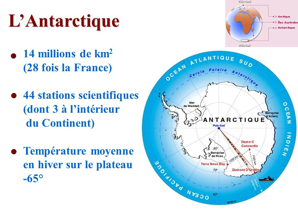 LAntarctique 14 millions de km 2 (28 fois la France) 44 stations scientifiques (dont 3 à lintérieur du Continent) Température moyenne en hiver sur le plateau -65°