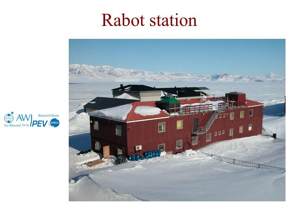 Rabot station